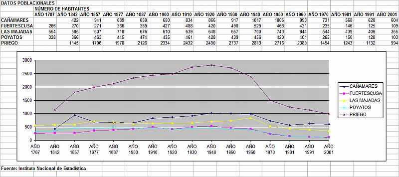 Datos Poblacionales (solo río Escabas)